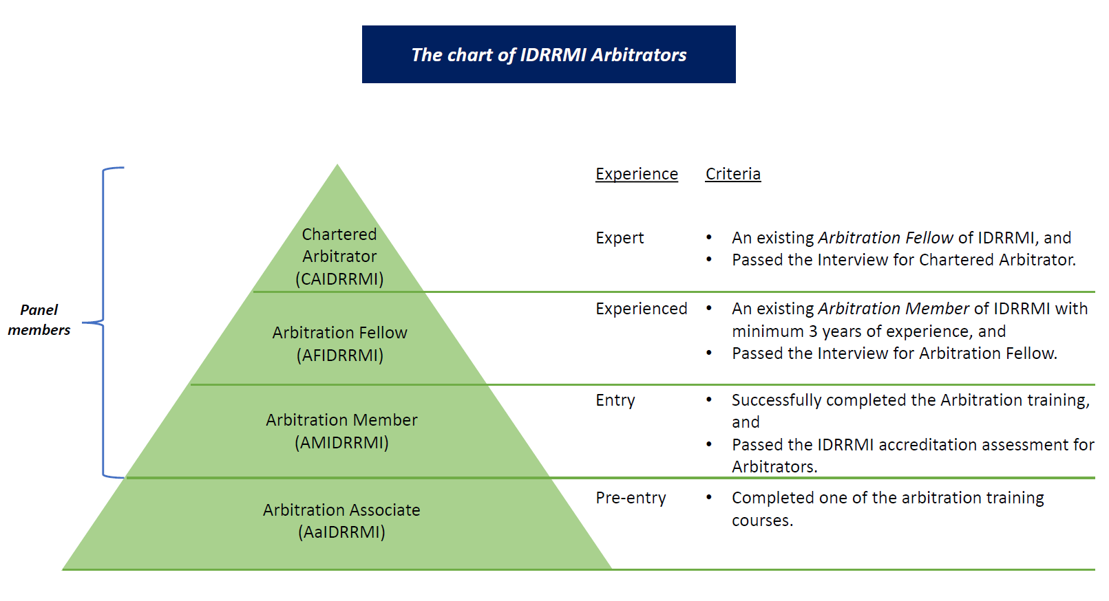 Arbitrator career path v.3