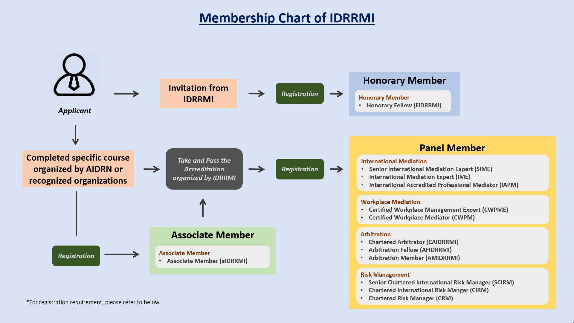 Membership Chart [EN]