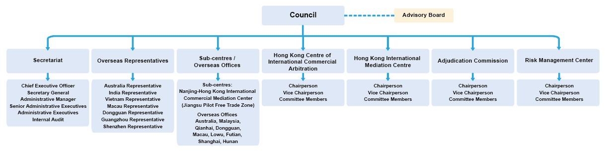 eng Org Chart