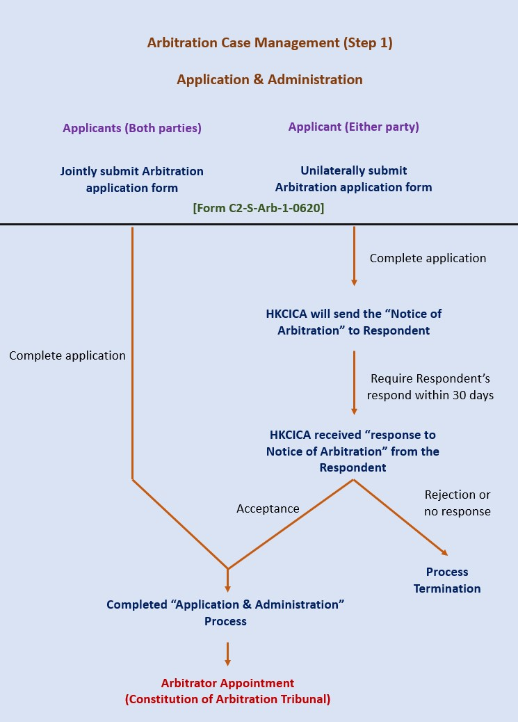 Arbitration Case Management Flowchart (Step 1) EN