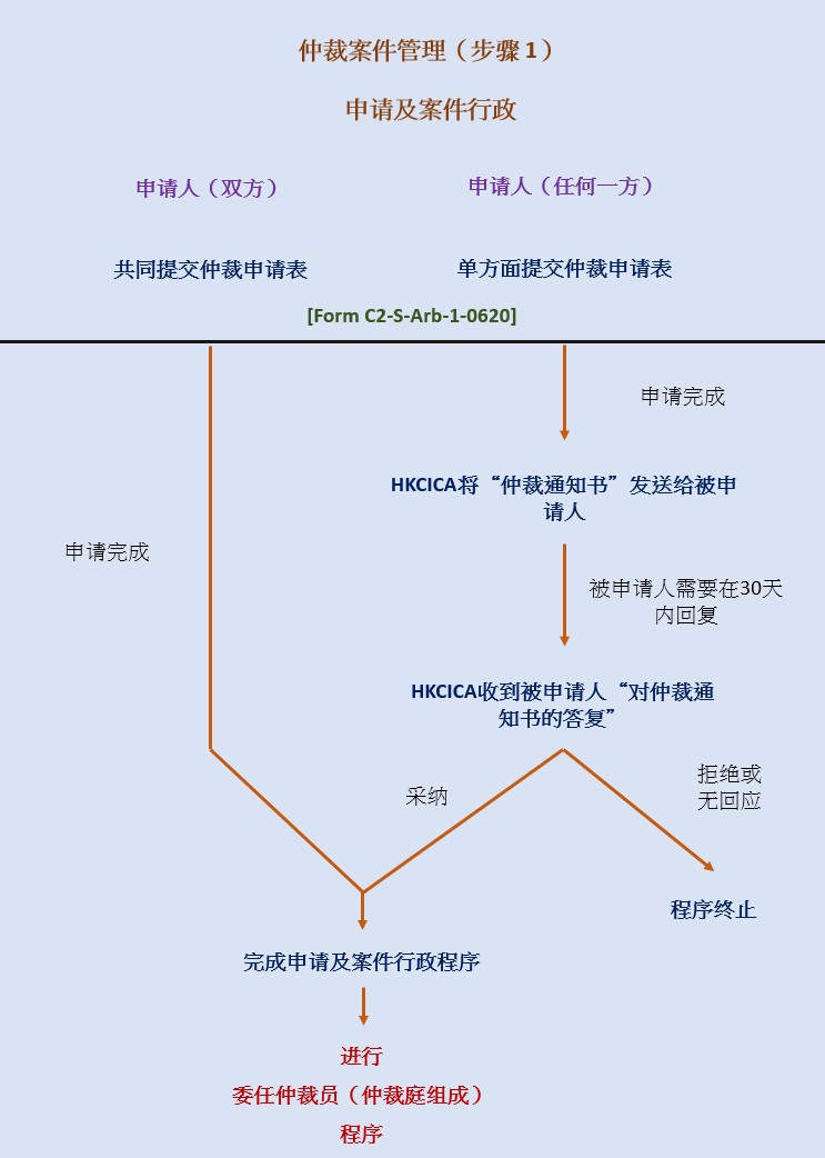 Arbitration Case Management Flowchart (Step 1) SC