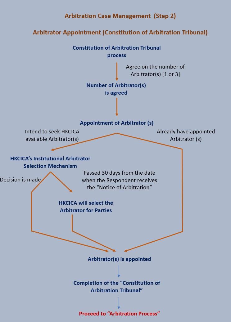 Arbitration Case Management Flowchart (Step 2) EN