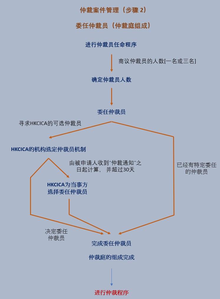 Arbitration Case Management Flowchart (Step 2) SC