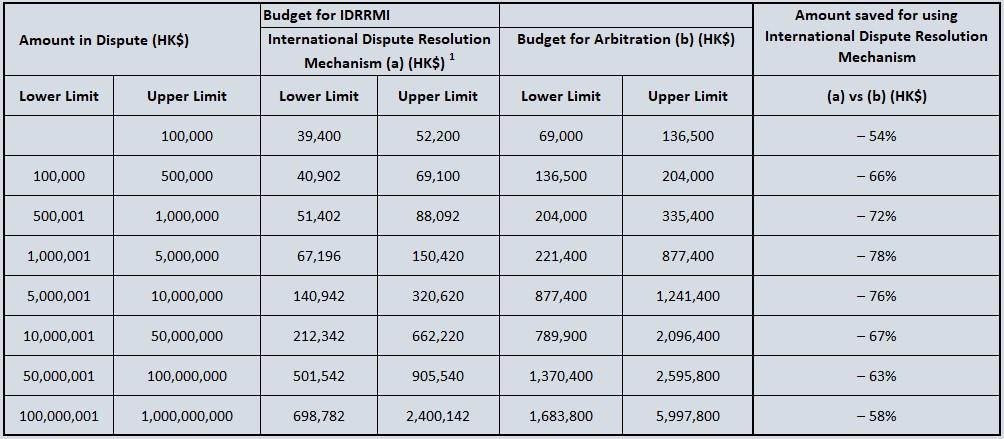 Fee - Budget Reference (Display)