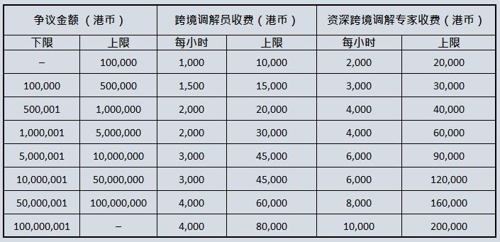 Fee - Suggested Mediator Remuneration SC