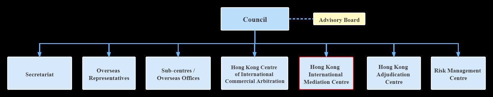 HKIMC Organization Chart