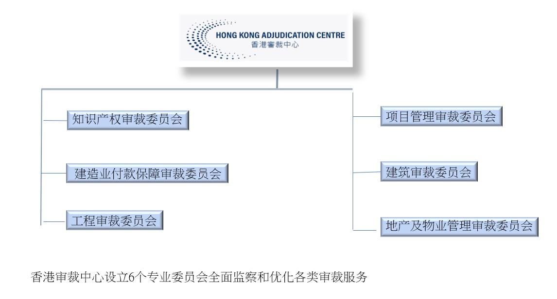 Org chart SC