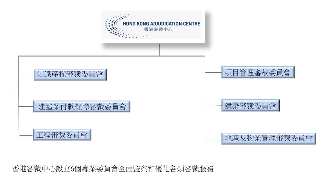 Org chart TC
